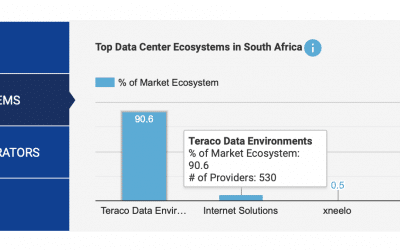 Teraco achieves global top 3 data centre ranking