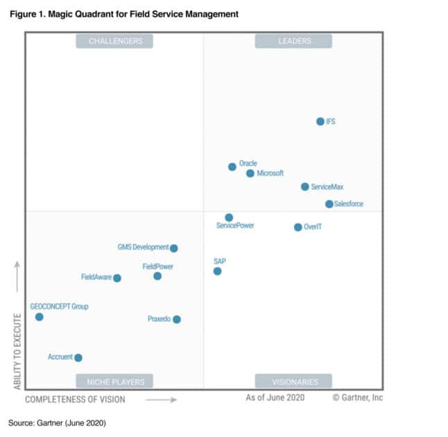 Gartner, Gartner 2020 Magic Quadrant, smetechguru, IFS