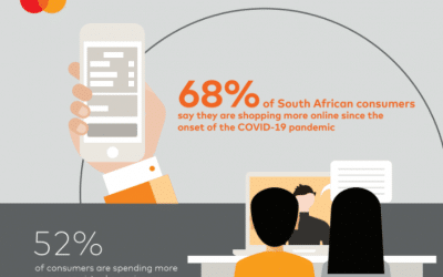 68% of SA Consumers are Shopping More Online Since the Start of Pandemic, Reveals Mastercard Study